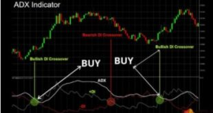 How to use the ADX indicator in Forex